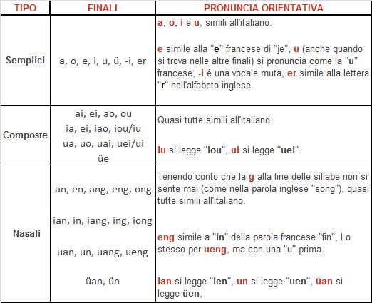 finali-pinyin-cinese