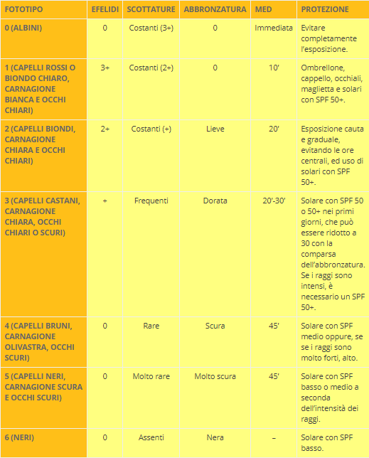 Solari in base al fototipo (tabella)