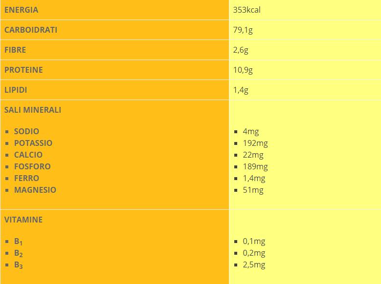la pasta fa ingrassare - valori nutrizionali della pasta secca raffinata