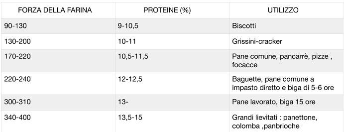 Tabella valori nutrizionali farine